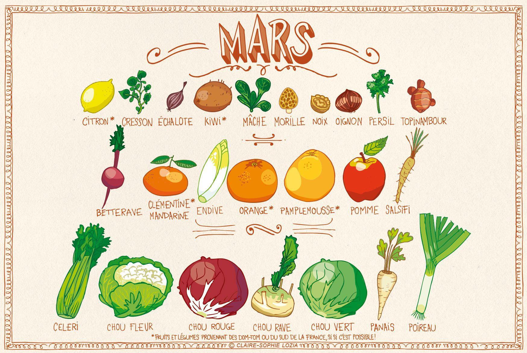 fruits et legumes saison mars