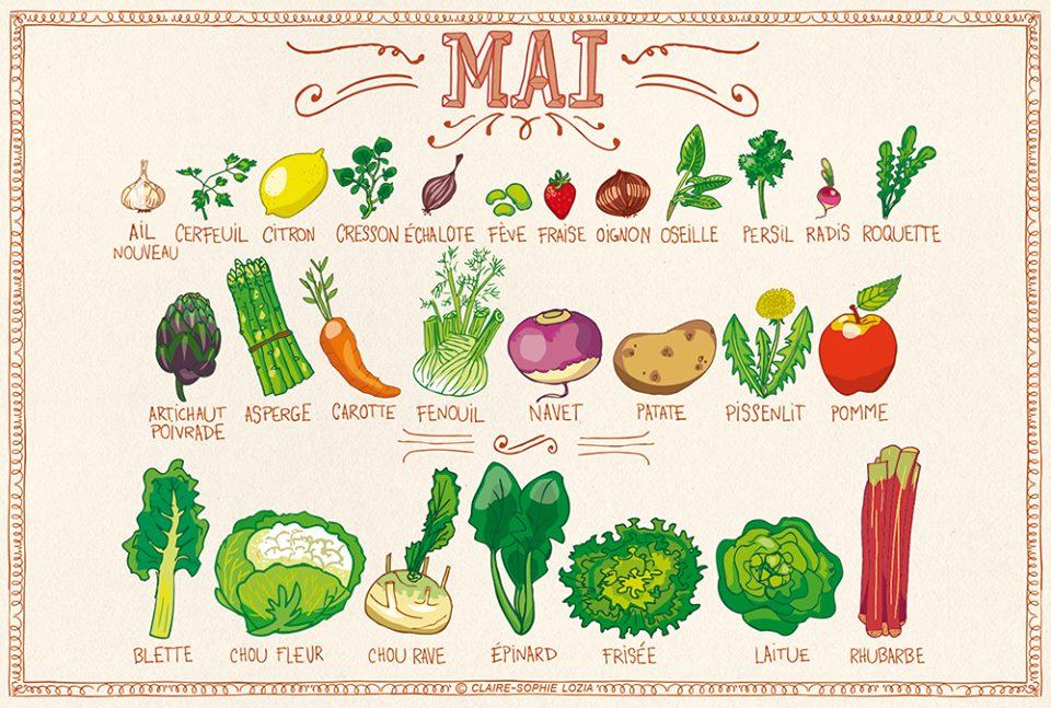 calendrier fruits et légumes saison mai