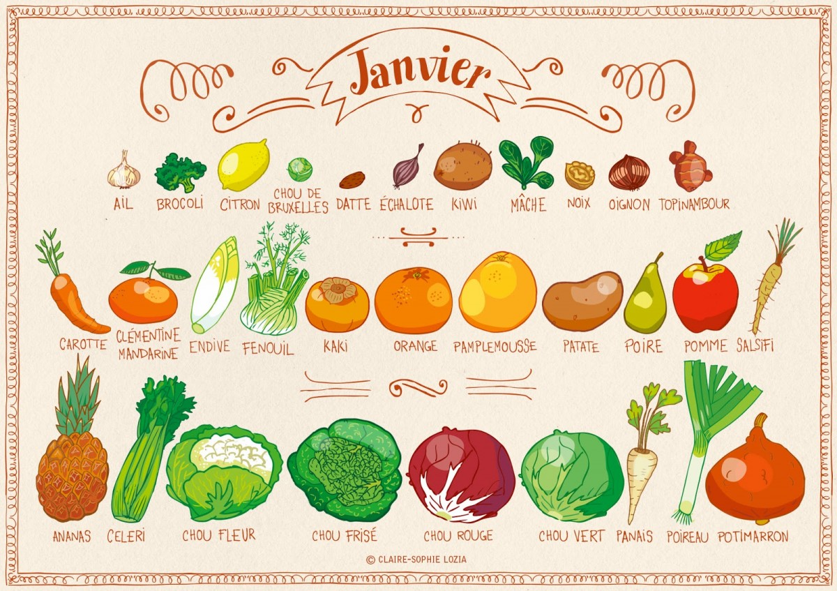 fruits et legumes saison janvier